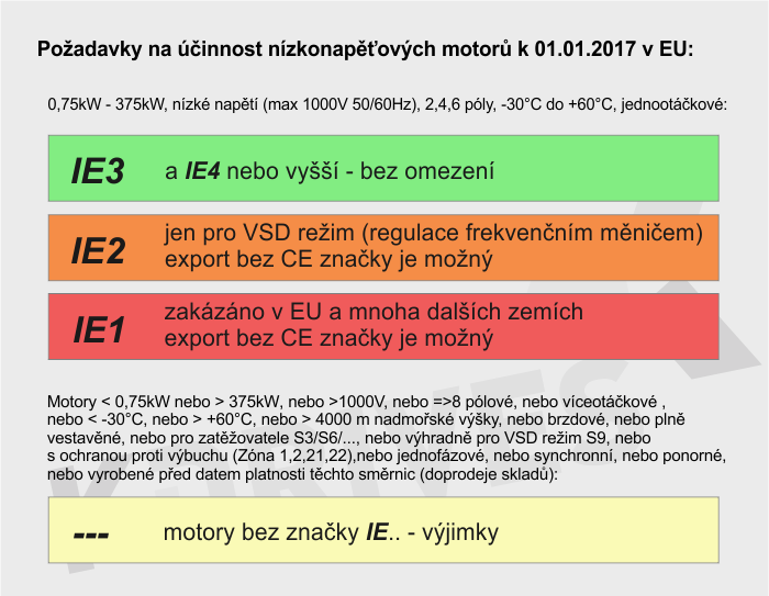REQUIREMENTS FOR MINIMUM EFFICIENCY OF ELECTRIC MOTORS IN EU